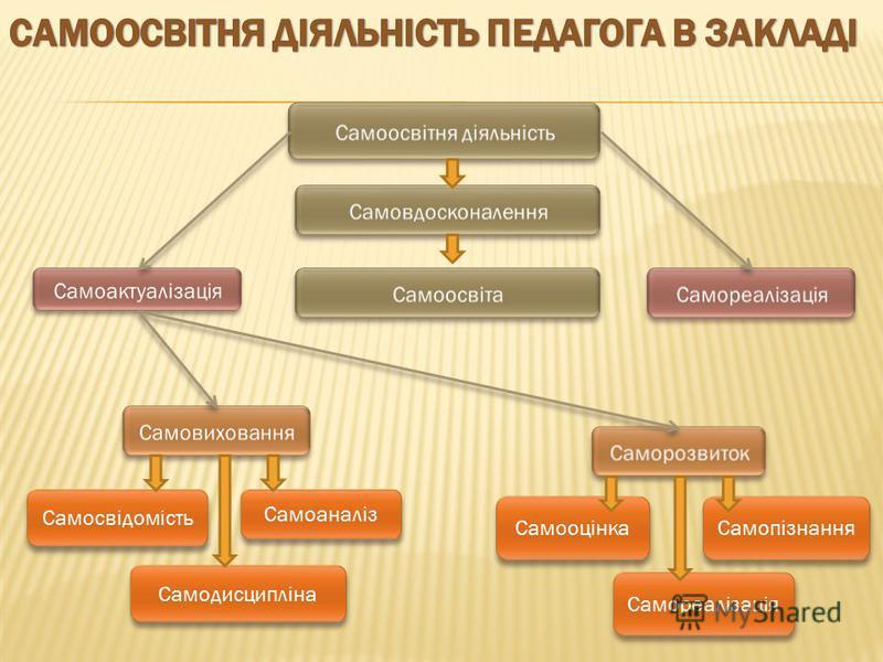 Самореалізація Самооцінка Самопізнання Самоаналіз Самодисципліна Самосвідомість