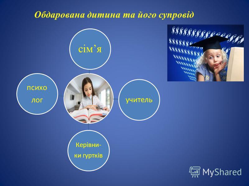 Обдарована дитина та його супровід сімя учитель Керівни- ки гуртків психо лог