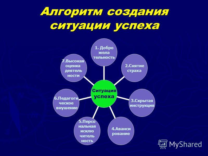 Алгоритм создания ситуации успеха Ситуация успеха 1. Добро жела тельность 2. Снятие страха 3. Скрытая инструкция 4. Аванси рование 5. Персо нальная исключительность 6. Педагоги ческое внушение 7. Высокая оценка деятельности