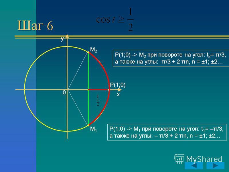 Шаг 6 y x P(1;0) 0 M2M2 M1M1 Р(1;0) -> М 1 при повороте на угол: t 1 = –π/3, а также на углы: – π/3 + 2 πn, n = ±1; ±2… Р(1;0) -> М 2 при повороте на угол: t 2 = π/3, а также на углы: π/3 + 2 πn, n = ±1; ±2…