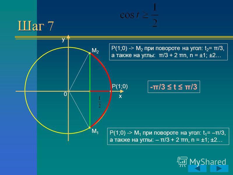 Шаг 7 y x P(1;0) 0 M2M2 M1M1 Р(1;0) -> М 1 при повороте на угол: t 1 = –π/3, а также на углы: – π/3 + 2 πn, n = ±1; ±2… Р(1;0) -> М 2 при повороте на угол: t 2 = π/3, а также на углы: π/3 + 2 πn, n = ±1; ±2… -π/3 t π/3