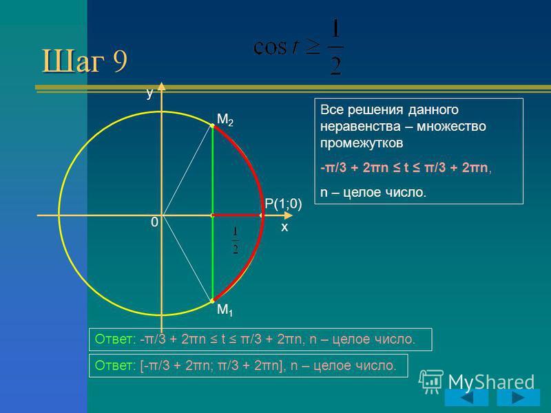 Шаг 9 y x P(1;0) 0 M2M2 M1M1 Все решения данного неравенства – множество промежутков -π/3 + 2πn t π/3 + 2πn, n – целое число. Ответ: -π/3 + 2πn t π/3 + 2πn, n – целое число. Ответ: [-π/3 + 2πn; π/3 + 2πn], n – целое число.