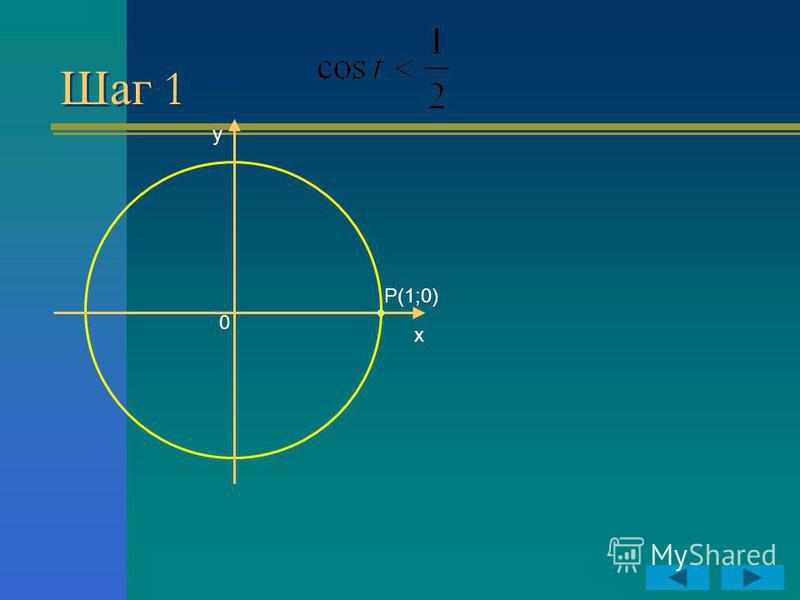 Шаг 1 y P(1;0) 0 x