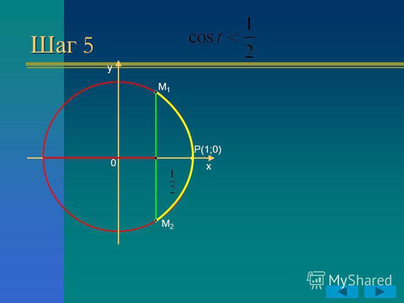 Шаг 5 y x P(1;0) 0 M1M1 M2M2