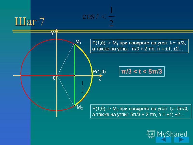Шаг 7 y x P(1;0) 0 M1M1 M2M2 Р(1;0) -> М 2 при повороте на угол: t 2 = 5π/3, а также на углы: 5π/3 + 2 πn, n = ±1; ±2… Р(1;0) -> М 1 при повороте на угол: t 1 = π/3, а также на углы: π/3 + 2 πn, n = ±1; ±2… π/3 < t < 5π/3