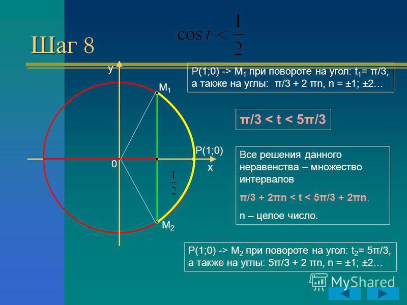 Шаг 8 y x P(1;0) 0 M1M1 M2M2 Р(1;0) -> М 2 при повороте на угол: t 2 = 5π/3, а также на углы: 5π/3 + 2 πn, n = ±1; ±2… Р(1;0) -> М 1 при повороте на угол: t 1 = π/3, а также на углы: π/3 + 2 πn, n = ±1; ±2… π/3 < t < 5π/3 Все решения данного неравенс