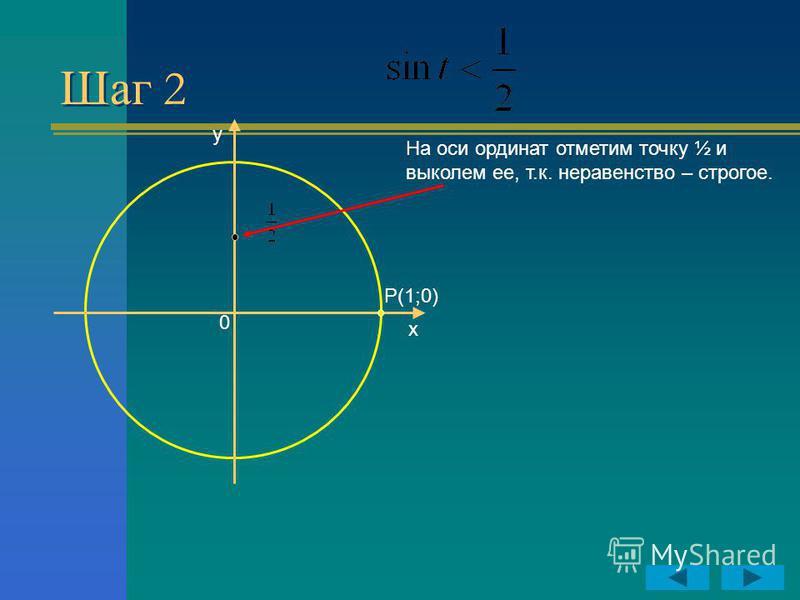 Шаг 2 y x P(1;0) 0 На оси ординат отметим точку ½ и выколем ее, т.к. неравенство – строгое.