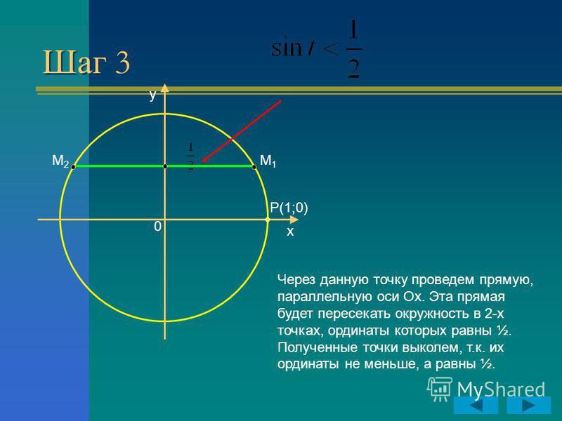 Шаг 3 y x P(1;0) 0 Через данную точку проведем прямую, параллельную оси Ох. Эта прямая будет пересекать окружность в 2-х точках, ординаты которых равны ½. Полученные точки выколем, т.к. их ординаты не меньше, а равны ½. М2М2 М1М1