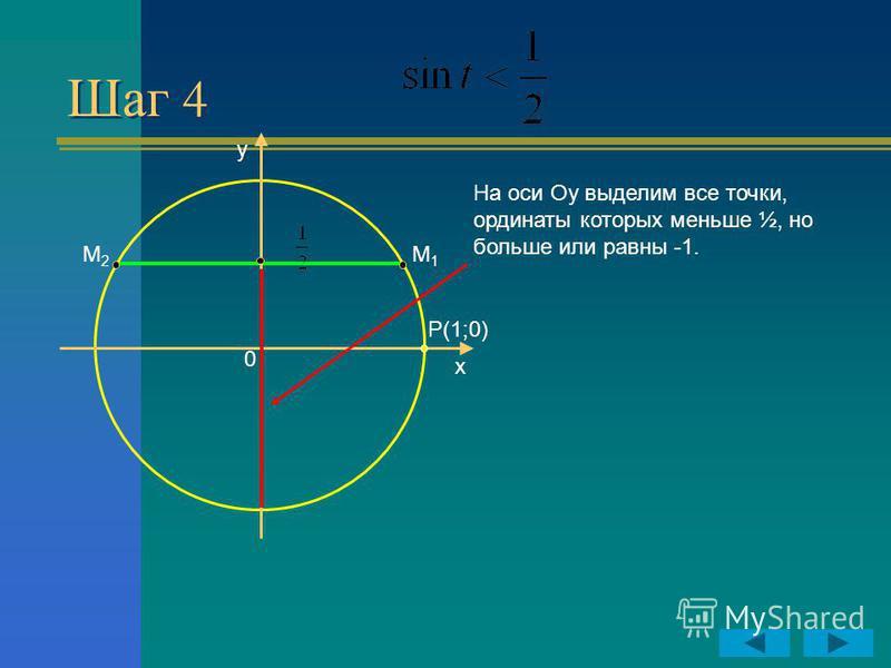 Шаг 4 y x P(1;0) 0 На оси Оу выделим все точки, ординаты которых меньше ½, но больше или равны -1. М2М2 М1М1