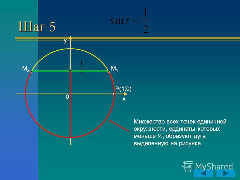 Шаг 5 y x P(1;0) 0 Множество всех точек единичной окружности, ординаты которых меньше ½, образуют дугу, выделенную на рисунке. М2М2 М1М1