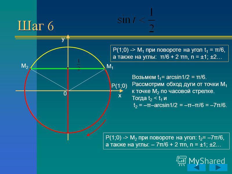Шаг 6 y x P(1;0) 0 Р(1;0) -> М 1 при повороте на угол t 1 = π/6, а также на углы: π/6 + 2 πn, n = ±1; ±2… Р(1;0) -> М 2 при повороте на угол: t 2 = –7π/6, а также на углы: – 7π/6 + 2 πn, n = ±1; ±2… М2М2 М1М1 Возьмем t 1 = arcsin1/2 = π/6. Рассмотрим