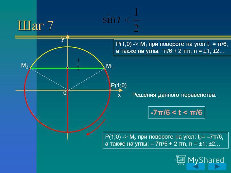Шаг 7 y x P(1;0) 0 Р(1;0) -> М 1 при повороте на угол t 1 = π/6, а также на углы: π/6 + 2 πn, n = ±1; ±2… Р(1;0) -> М 2 при повороте на угол: t 2 = –7π/6, а также на углы: – 7π/6 + 2 πn, n = ±1; ±2… М2М2 М1М1 -7π/6 < t < π/6 Решения данного неравенст