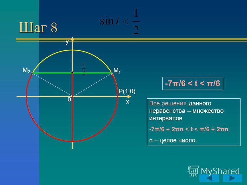 Шаг 8 y x P(1;0) 0 М2М2 М1М1 -7π/6 < t < π/6 Все решения данного неравенства – множество интервалов -7π/6 + 2πn < t < π/6 + 2πn, n – целое число.