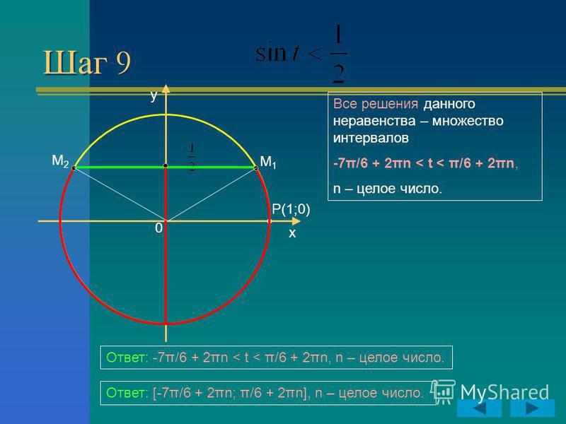 Шаг 9 y x P(1;0) 0 М2М2 М1М1 Все решения данного неравенства – множество интервалов -7π/6 + 2πn < t < π/6 + 2πn, n – целое число. Ответ: -7π/6 + 2πn < t < π/6 + 2πn, n – целое число. Ответ: [-7π/6 + 2πn; π/6 + 2πn], n – целое число.