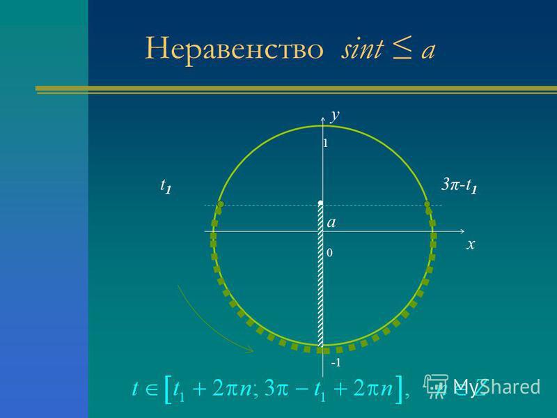 Неравенство sint a 0 x y a 3π-t13π-t1 t1t1 1