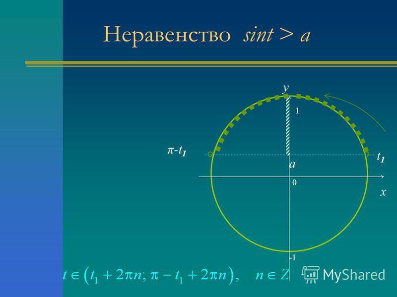 Неравенство sint > a 0 x y a t1t1 π-t 1 1