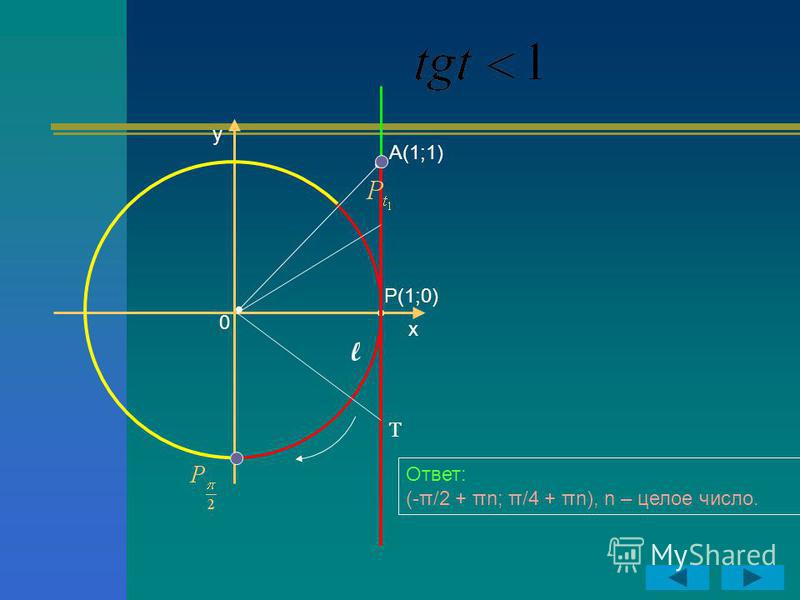 y x P(1;0) 0 А(1;1) Т l Ответ: (-π/2 + πn; π/4 + πn), n – целое число.
