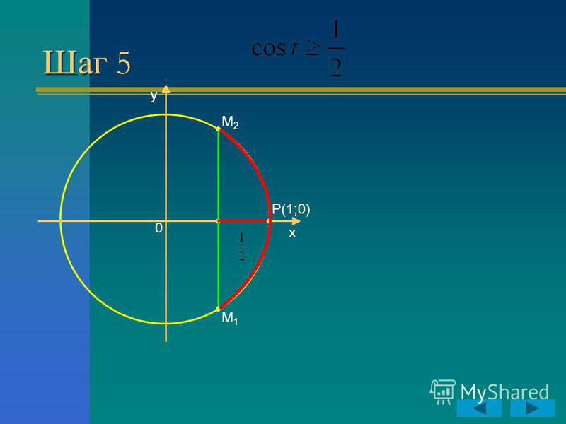 Шаг 5 y x P(1;0) 0 M2M2 M1M1