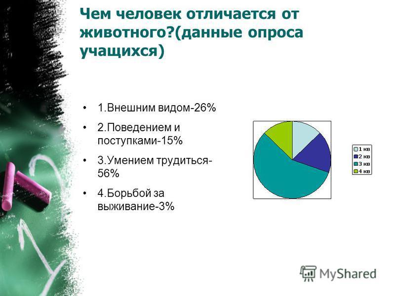 Чем человек отличается от животного?(данные опроса учащихся) 1. Внешним видом-26% 2. Поведением и поступками-15% 3. Умением трудиться- 56% 4. Борьбой за выживание-3%