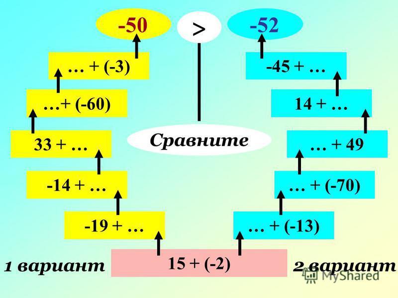 15 + (-2) 1 вариант 2 вариант -19 + … -14 + … 33 + … …+ (-60) … + (-3) -50 … + (-13) … + (-70) … + 49 14 + … -45 + … -52 Сравните >