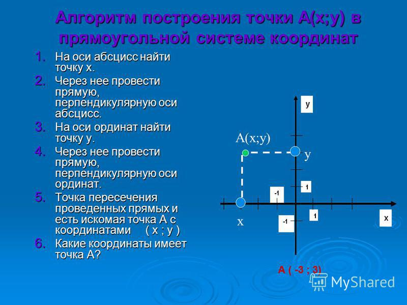Алгоритм построения точки А(х;у) в прямоугольной системе координат 1. На оси абсцисс найти точку х. 2. Через нее провести прямую, перпендикулярную оси абсцисс. 3. На оси ординат найти точку у. 4. Через нее провести прямую, перпендикулярную оси ордина