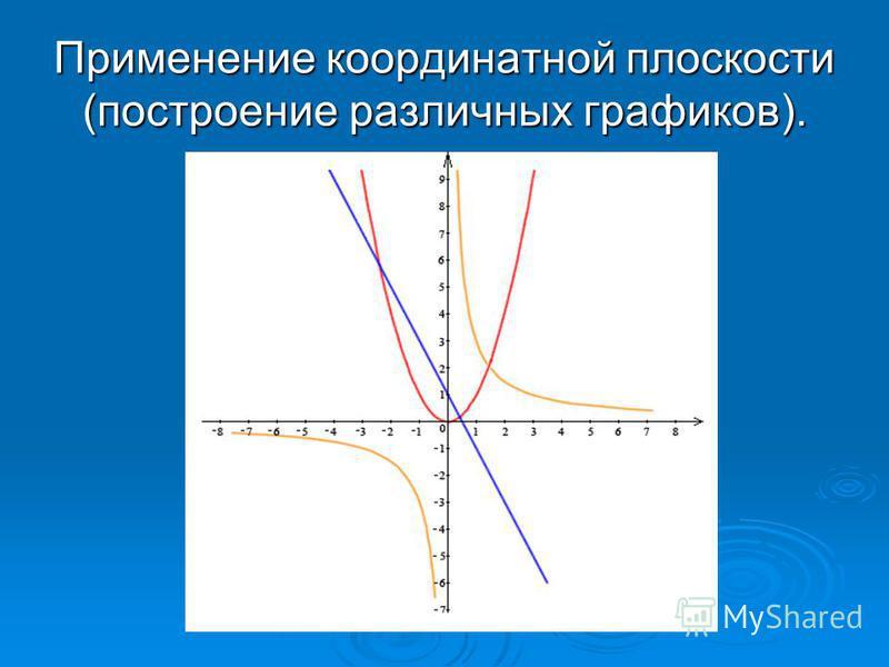 Применение координатной плоскости (построение различных графиков).