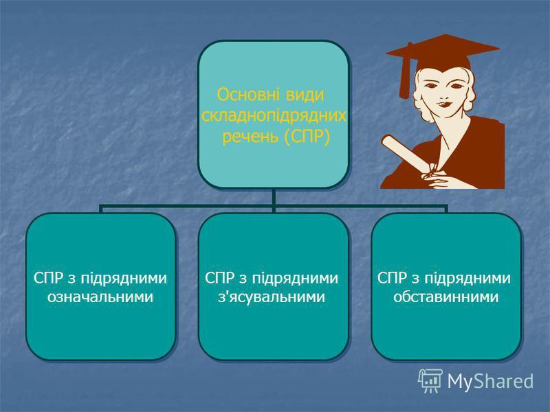 Основні види складнопідрядних речень (СПР) СПР з підрядними означальними СПР з підрядними з'ясувальними СПР з підрядними обставинними