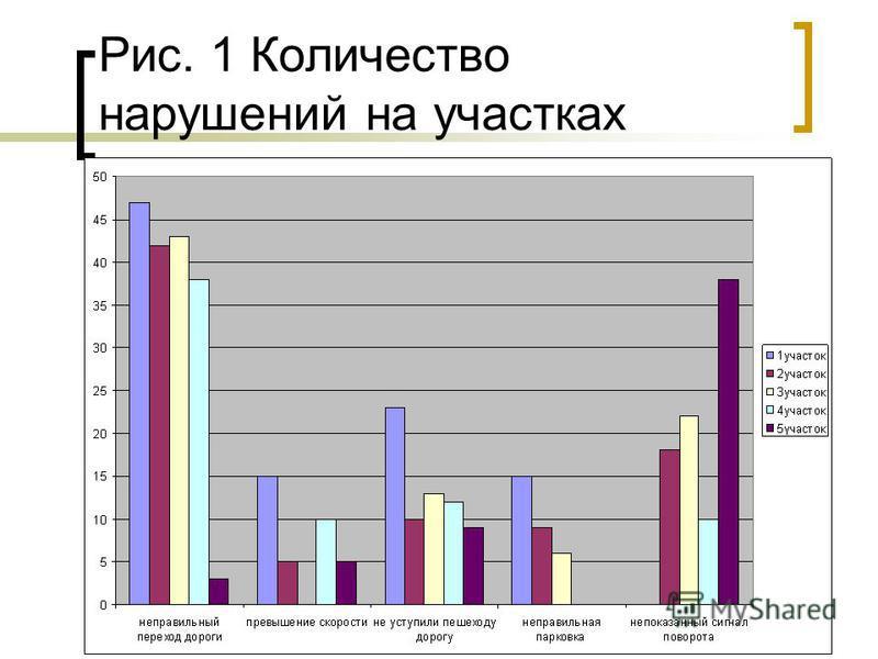 Рис. 1 Количество нарушений на участках