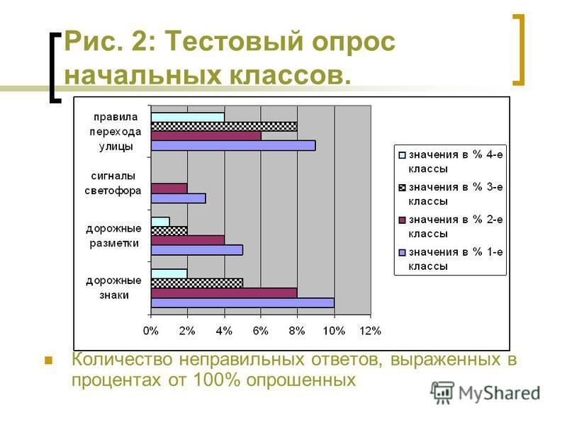 Рис. 2: Тестовый опрос начальных классов. Количество неправильных ответов, выраженных в процентах от 100% опрошенных