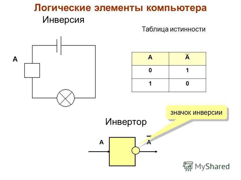 А АА 01 10 Инверсия Инвертор АА Таблица истинности Логические элементы компьютера значок инверсии