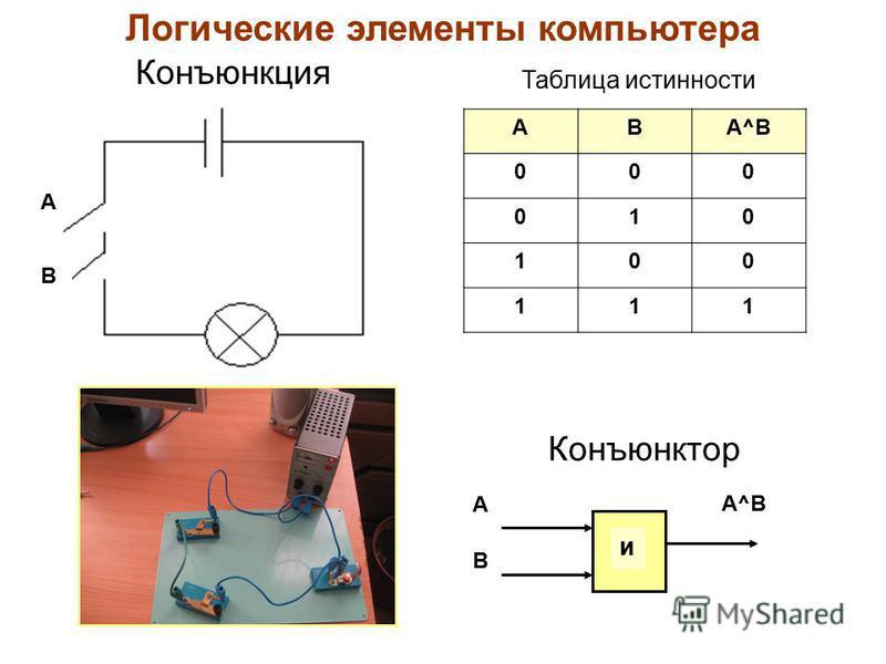 А В Конъюнкция АВА^В 000 010 100 111 Конъюнктор Таблица истинности Логические элементы компьютера А В А^В и