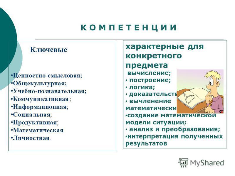 К О М П Е Т Е Н Ц И И Ценностно-смысловая; Общекультурная; Учебно-познавательная; Коммуникативная ; Информационная; Социальная; Продуктивная; Математическая Личностная. характерные для конкретного предмета вычисление; построение; логика; доказательст