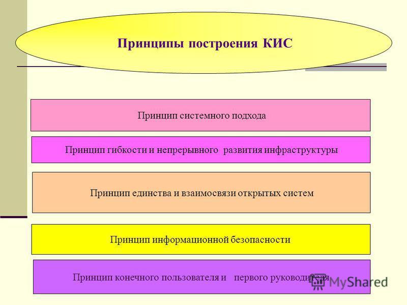 Принципы построения КИС Принцип системного подхода Принцип гибкости и непрерывного развития инфраструктуры Принцип единства и взаимосвязи открытых систем Принцип информационной безопасности Принцип конечного пользователя и первого руководителя