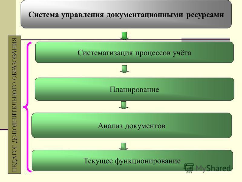Систематизация процессов учёта Система управления документационными ресурсами Планирование Анализ документов Текущее функционирование ПЕДАГОГ ДОПОЛНИТЕЛЬНОГО ОБРАЗОВАНИЯ