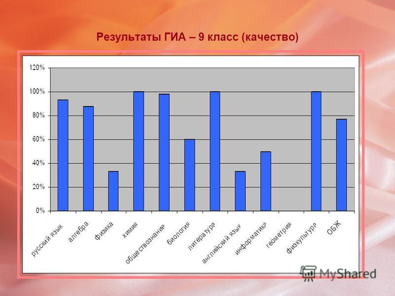 Результаты ГИА – 9 класс (качество)