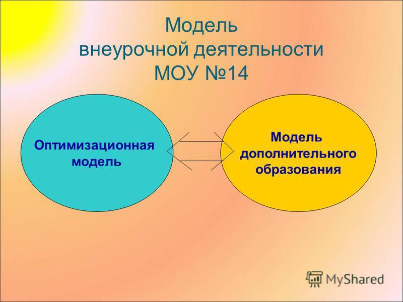 Модель внеурочной деятельности МОУ 14 Оптимизационная модель Модель дополнительного образования