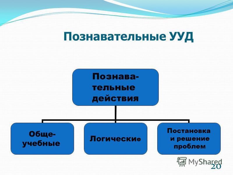Познавательные УУД Познава- тельные действия Обще- учебные Логические Постановка и решение проблем 20