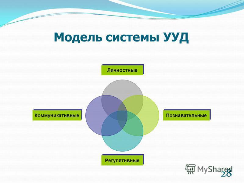 Модель системы УУД Личностные Познавательные Регулятивные Коммуникативные 28