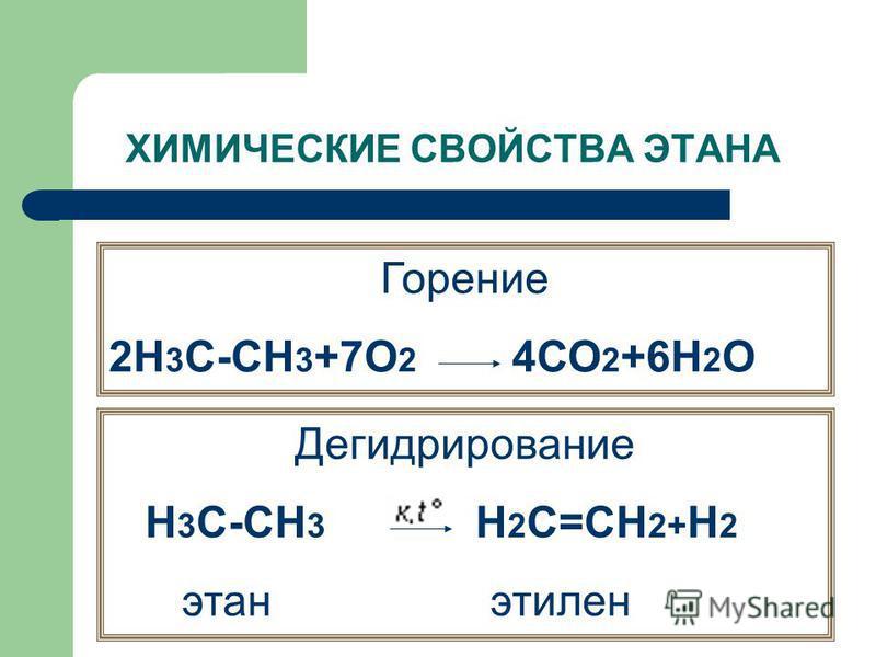 ХИМИЧЕСКИЕ СВОЙСТВА ЭТАНА Горение 2Н 3 С-СН 3 +7О 2 4СО 2 +6Н 2 О Дегидрирование Н 3 С-СН 3 H 2 C=CH 2+ Н 2 этан этилен