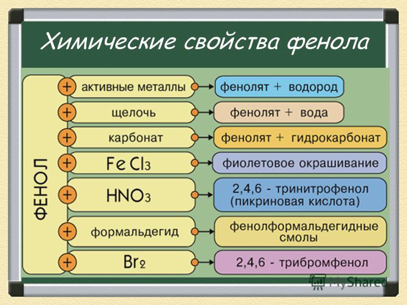 Химические свойства фенола