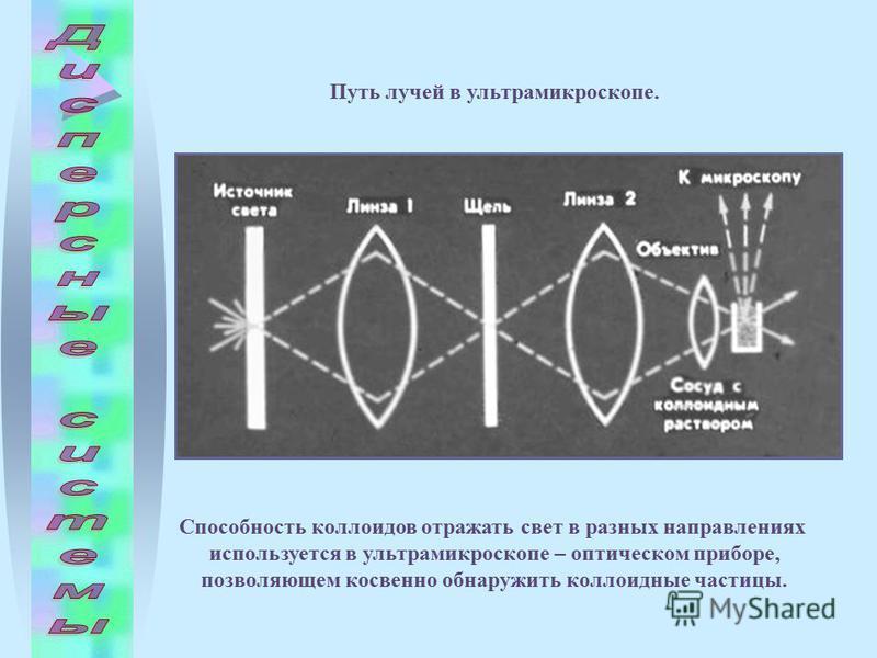 Способность коллоидов отражать свет в разных направлениях используется в ультрамикроскопе – оптическом приборе, позволяющем косвенно обнаружить коллоидные частицы. Путь лучей в ультрамикроскопе.