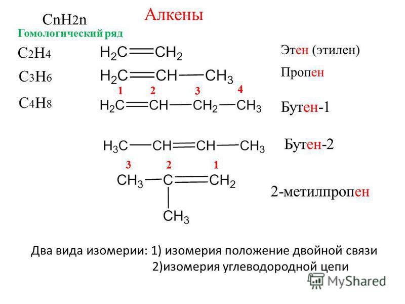 Алкены CnH 2 n C2H4C2H4 C3H6C3H6 C4H8C4H8 Этен (этилен) Пропен Бутен-1 Бутен-2 12 3 4 123 2-метилпропен Гомологический ряд Два вида изомерии: 1) изомерия положение двойной связи 2)изомерия углеводородной цепи