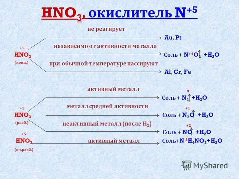 HNO 3, окислитель N +5 не реагирует Au, Pt +5 независимо от активности металла HNO 3 Соль + N +4 O 2 +H 2 O ( конц.) при обычной температуре пассируют Al, Cr, Fe активный металл 0 Соль + N 2 +H 2 O +5 металл средней активности +1 HNO 3 Соль + N 2 O +