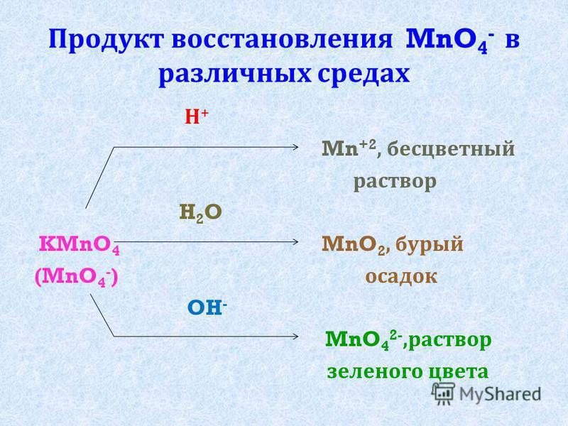 Продукт восстановления MnO 4 - в различных средах Н + Mn +2, бесцветный раствор H 2 O KMnO 4 MnO 2, бурый (MnO 4 - ) осадок OH - MnO 4 2-, раствор зеленого цвета