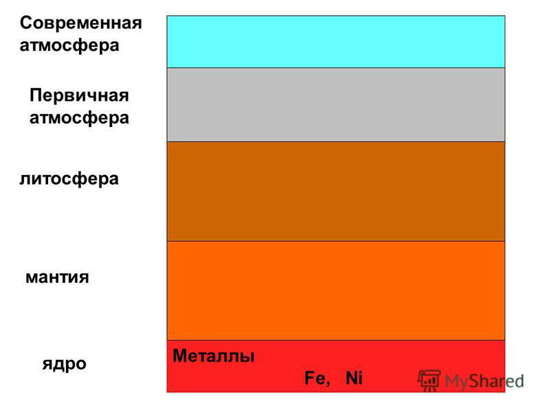 Металлы Fe, Ni N2N2 ядро мантия литосфера Первичная атмосфера Современная атмосфера Гидроксиды металлов(основания) Ме(ОН)х Fe(OH) 2 Fe(OH) 3 Al(OH) 3 Mg(OH) 2 Гидриды Н х Э H 2 S, CH 4 NH 3 O 2 CO 2 H 2 O Оксиды Э 2 О х FeO, Fe 2 O 3, MgO, NiO, Al 2
