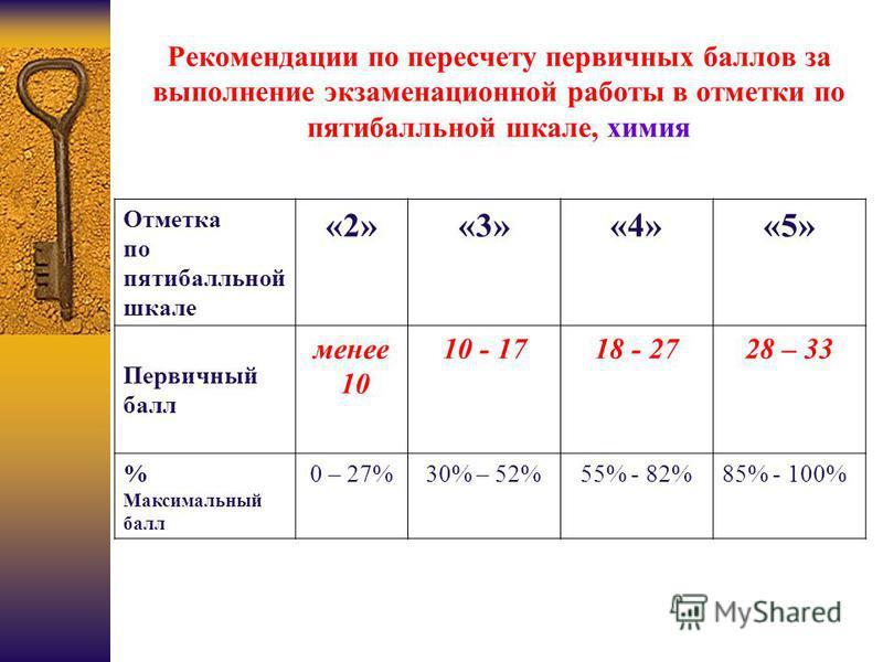 Рекомендации по пересчету первичных баллов за выполнение экзаменационной работы в отметки по пятибалльной шкале, химия Отметка по пятибалльной шкале «2»«3»«4»«5» Первичный балл менее 10 10 - 1718 - 2728 – 33 % Максимальный балл 0 – 27%30% – 52%55% -