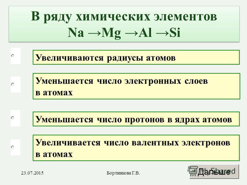 Увеличивается число валентных электронов в атомах Уменьшается число электронных слоев в атомах Уменьшается число протонов в ядрах атомов Увеличиваются радиусы атомов В ряду химических элементов Na Mg Al Si 23.07.20156Бортникова Г.В.