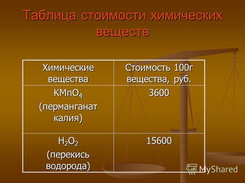 Таблица стоимости химических веществ Химические вещества Стоимость 100 г вещества, руб. KMnO 4 (перманганат калия) 3600 H 2 O 2 (перекись водорода) 15600