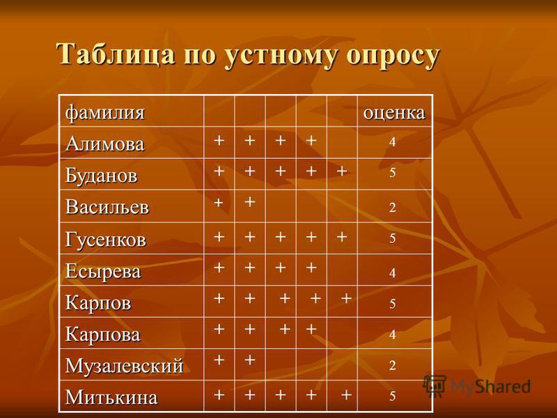 Таблица по устному опросу фамилия оценка Алимова Буданов Васильев Гусенков Есырева Карпов Карпова Музалевский Митькина + + + + + ++ + + + + + + + + + + + + + + + + + + + + + ++ + + + + ++ 4 5 2 5 4 5 4 2 5