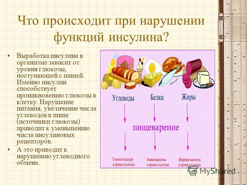 Что происходит при нарушении функций инсулина? Выработка инсулина в организме зависит от уровня глюкозы, поступающей с пищей. Именно инсулин способствует проникновению глюкозы в клетку. Нарушение питания, увеличение числа углеводов в пище (источники